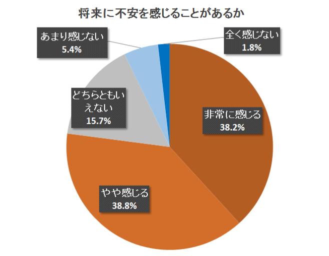 77%の人が、将来に不安を感じている